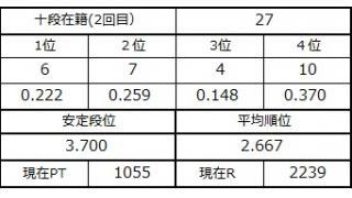 十段坂奮闘記2 25~27戦目