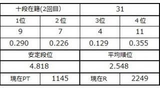 十段坂奮闘記2 28~31戦目