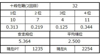 十段坂奮闘記2 32戦目 1