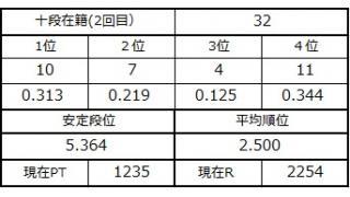 十段坂奮闘記2 32戦目 2