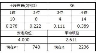 十段坂奮闘記2 33~36戦目