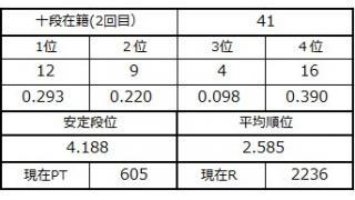 十段坂奮闘記2 37~41戦目