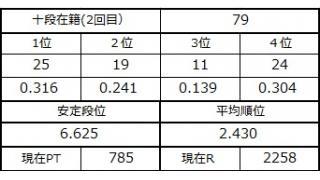 十段坂奮闘記・77~79戦目