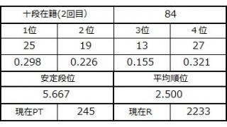 十段坂奮闘記・80~84戦目