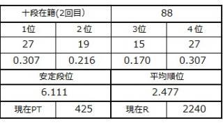 十段坂奮闘記・85~88戦目