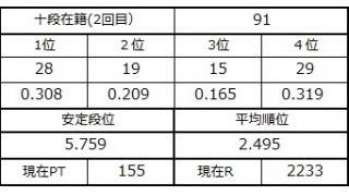 十段坂奮闘記・89~91戦目