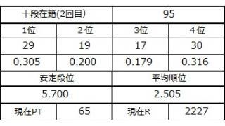 十段坂奮闘記・93~95戦目