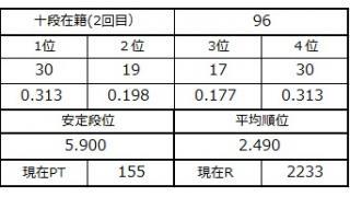 十段坂奮闘記・96戦目
