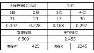 十段坂奮闘記・98~101戦目