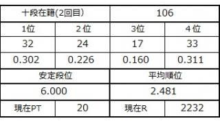 十段坂奮闘記・102~106戦目
