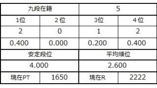 九段坂奮闘記2・1~5戦目