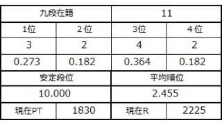 九段坂奮闘記2・6~11戦目