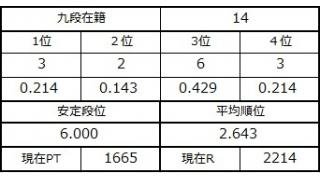九段坂奮闘記2・12~14戦目