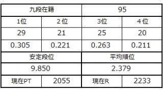 九段坂奮闘記・93~95戦目