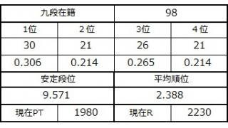 九段坂奮闘記・96~98戦目
