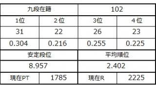 九段坂奮闘記2・99~102戦目
