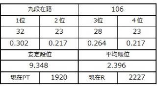 九段坂奮闘記・103~106戦目