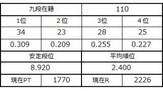 九段坂奮闘記・107~110戦目