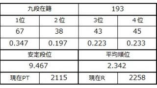 九段坂奮闘記・190~193戦目