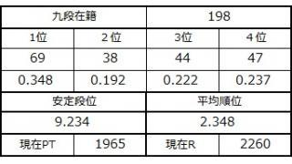 九段坂奮闘記・194~198戦目