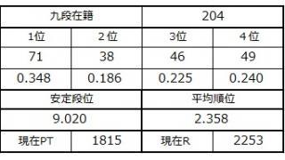 九段坂奮闘記・199~204戦目