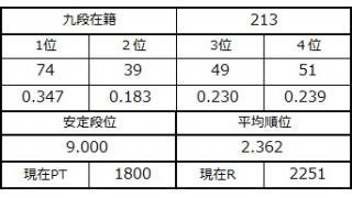 九段坂奮闘記・210~213戦目