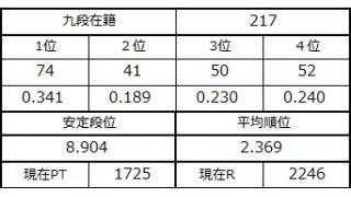 九段坂奮闘記・214~217戦目