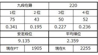 九段坂奮闘記・218~221戦目