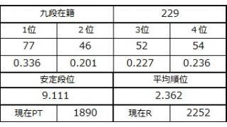 九段坂奮闘記・226~229戦目