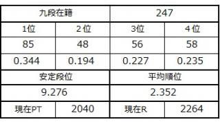 九段坂奮闘記・244~247戦目