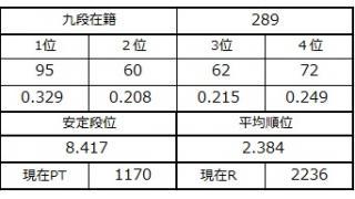 九段坂奮闘記・286~289戦目