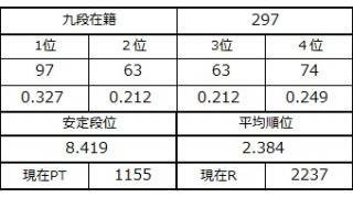 九段坂奮闘記・294~297戦目