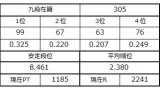 九段坂奮闘記・302~305戦目
