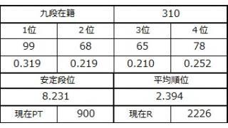 九段坂奮闘記・306~310戦目