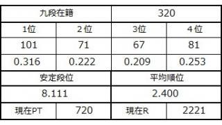 九段坂奮闘記と麻雀家庭教師新規受講生募集!