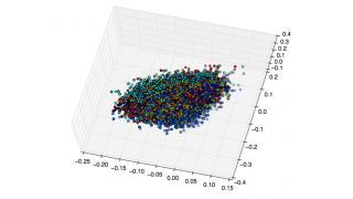 【深層学習】 Chainerによる積層オートエンコーダのファインチューニングと可視化