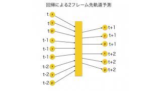 【機械学習】 Chainerによる筆跡の予測
