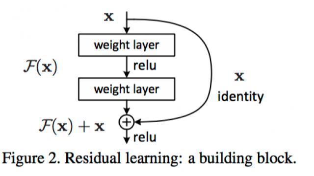 【機械学習】 Microsoftの最強(?)152層畳み込みニューラル・ネットワーク を試す