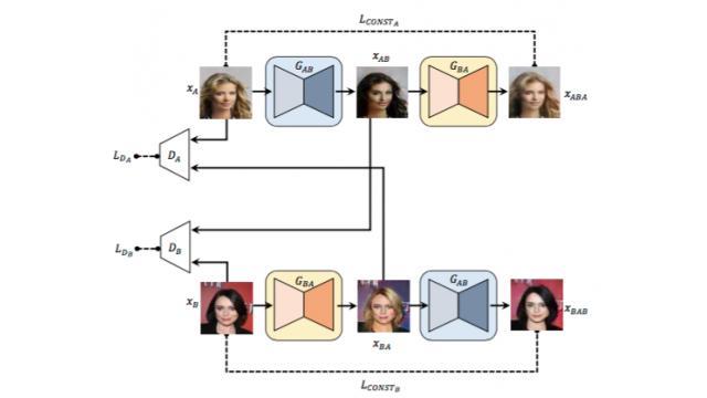 最近のニューラルネットワーク