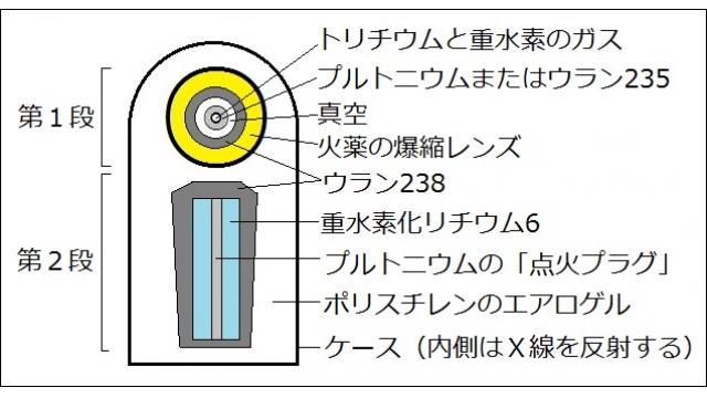 米国の核兵器用トリチウムについて語ろう - 小川和久の『NEWSを疑え!』 第573号