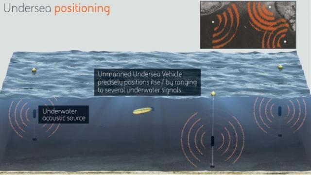 GPSに相当する「海中の測位システム」 -『NEWSを疑え!』第733号(2018年12月10日特別号)