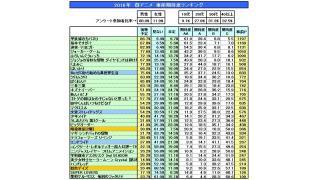 2016年 春アニメ 期待度ランキング結果