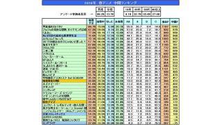 2016年 秋アニメ 事前期待度ランキング結果