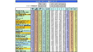 2016年 冬アニメ 最終ランキング結果