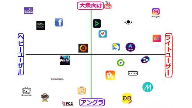 ライブ配信サイトの比較表