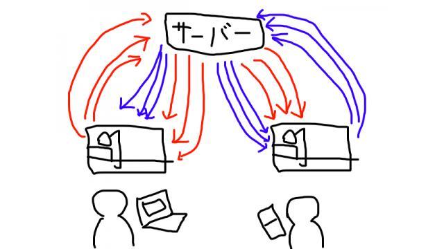 【投稿者向け】 マルチプレイゲームを作ろう1:マルチプレイゲームを知ろう