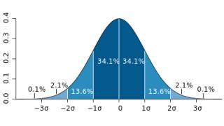 正規分布以外の標準偏差について(ちょっとした考察メモ)