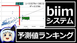 【biimシステム最終回リンク】予測値比較ランキング【完走済みRTA動画】