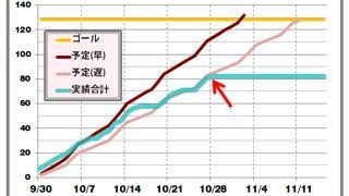 # 0106_動画制作4週目進捗報告