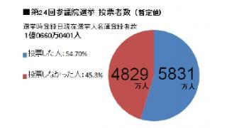 """参議院選挙投票日直""""後""""だから、締めにね ―選挙経費のうち 242億円分 を投票棄権で捨てた日本―"""